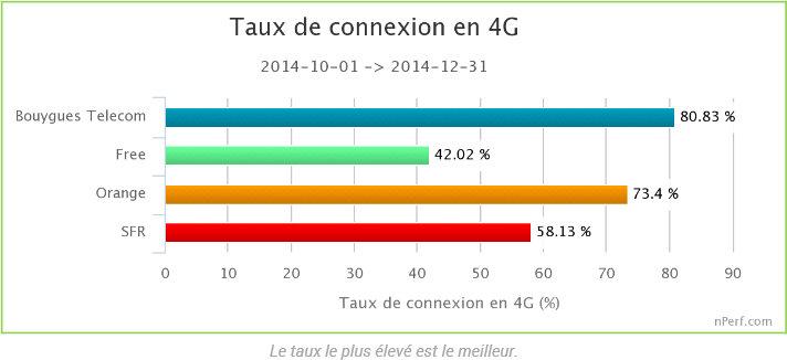 Taux de connexion en 4G