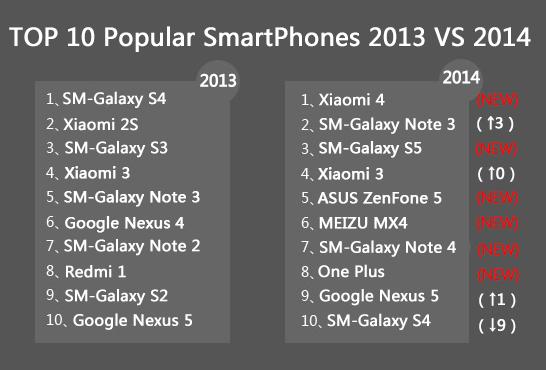 Top 10 smartphones 2013 vs 2014