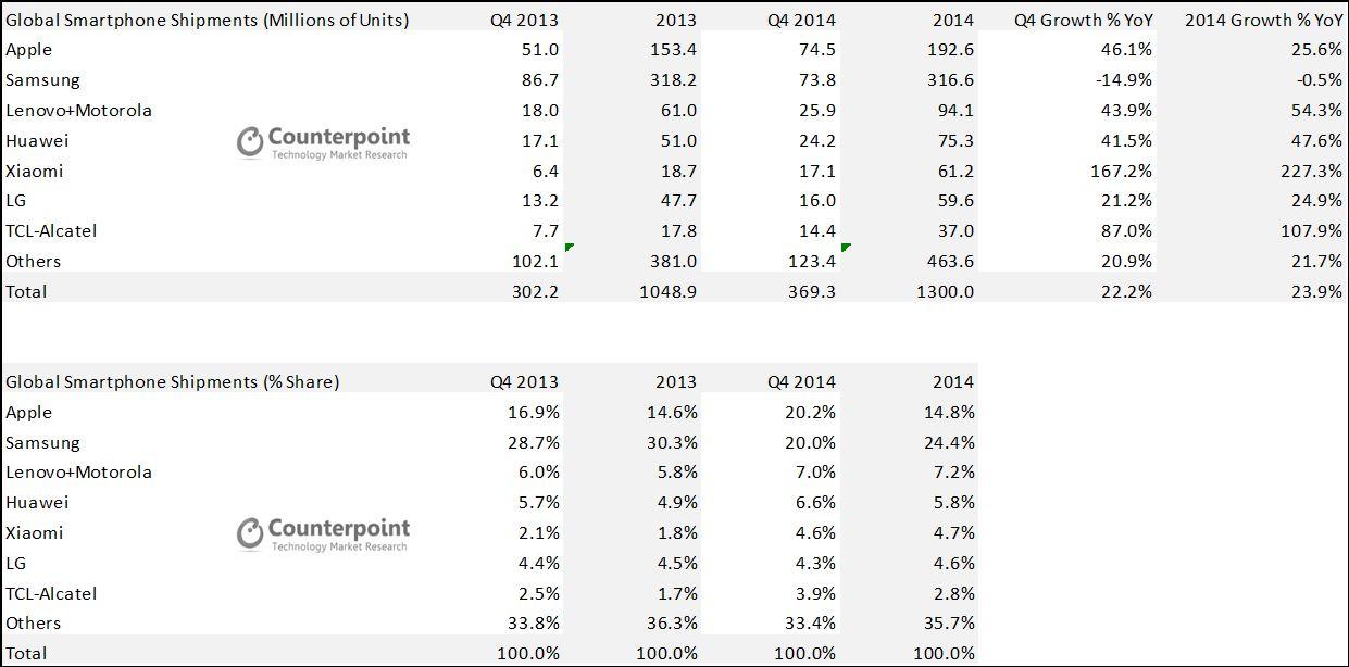 ventes smartphones Counterpoint