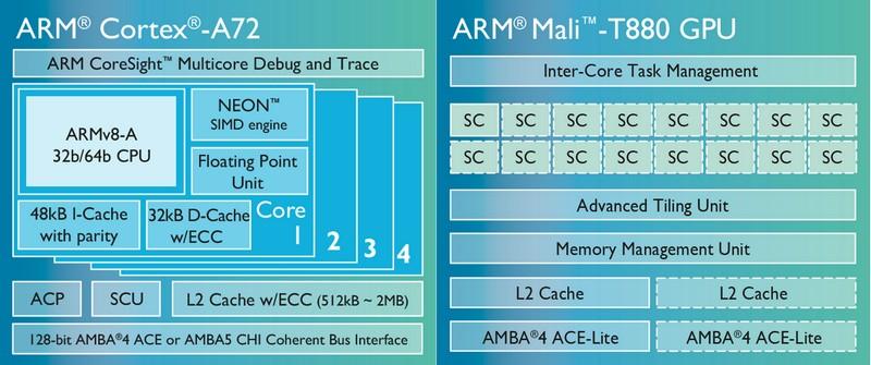 Cortex A72 et mal t880
