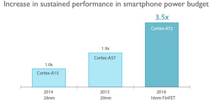Cortex A72 3,5 fois plus puissant