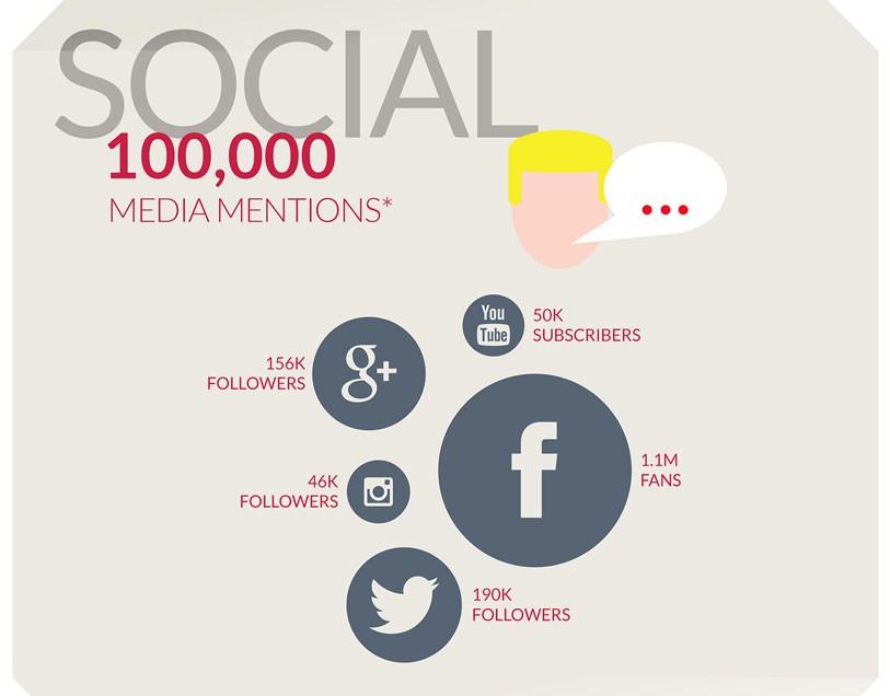 bilan réseaux sociaux oneplus
