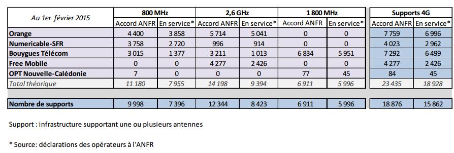 antennes réseau opérateurs