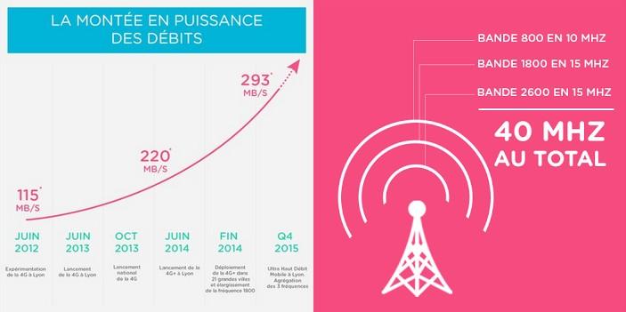 4g++ bouygues telecom combine ses fréquences