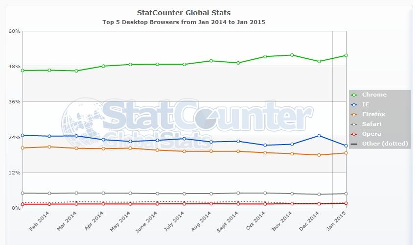 Chrome est présent sur plus de la moitié des ordinateurs du monde