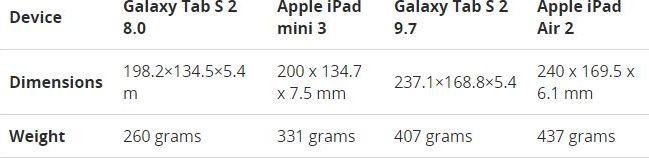 dimensions Galaxy Tab S2