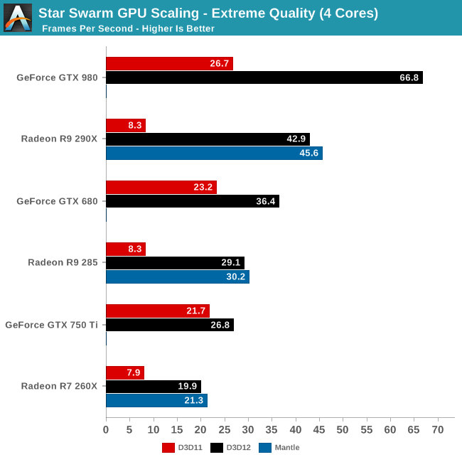 DirectX 12, des performances en hausse