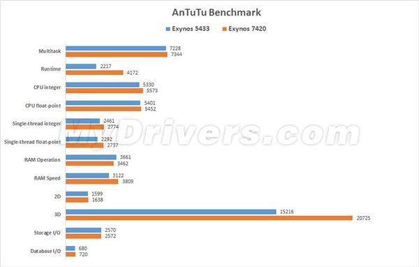 Exynos 7420 benchmark AnTutu
