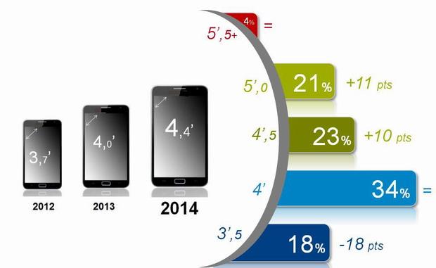 gfk grands smartphones seduisent petits dominent