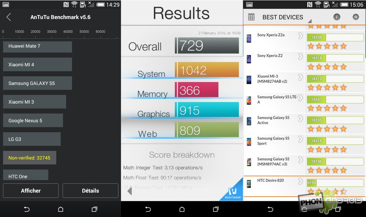 HTC Desire 820, les benchs AnTuTu