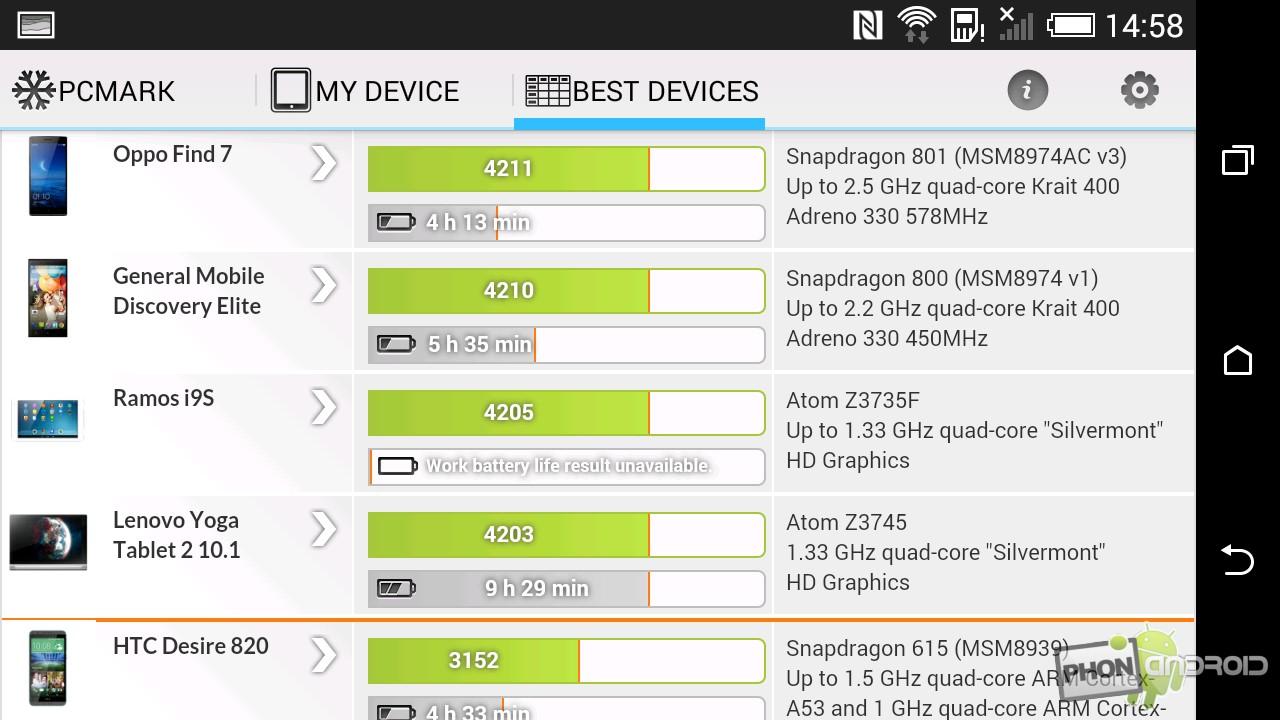 HTC Desire 820, les benchs PC Mark