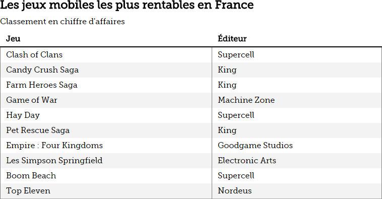 Les jeux mobiles les plus rentables en France de 2014