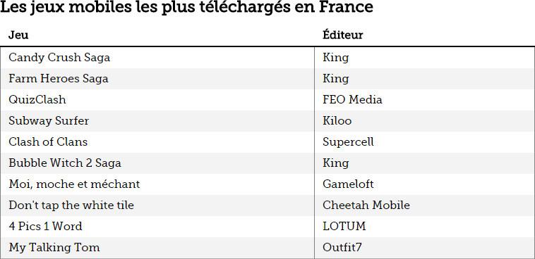 Les jeux mobiles les plus téléchargés en France en 2014