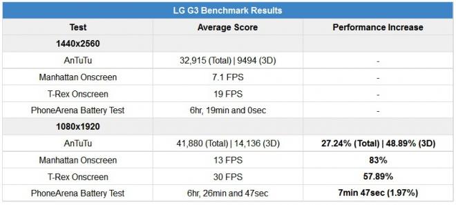 benchmarks LG G3