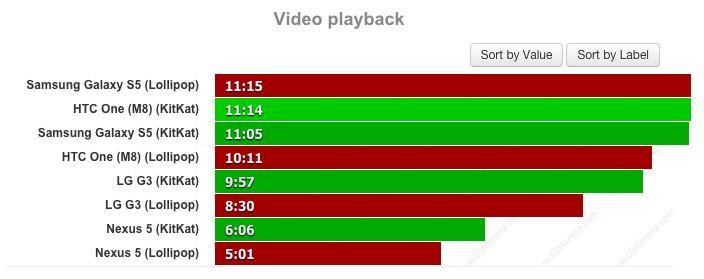 test batterie Android Lollipop lecture vidéo