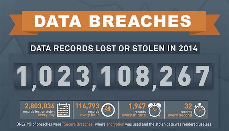 milliard données volées 2014