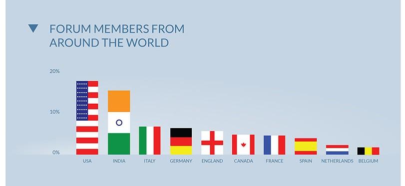 pays représentés sur le forum onePlus