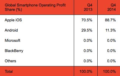 Apple prend largement le dessus niveau parts de profit