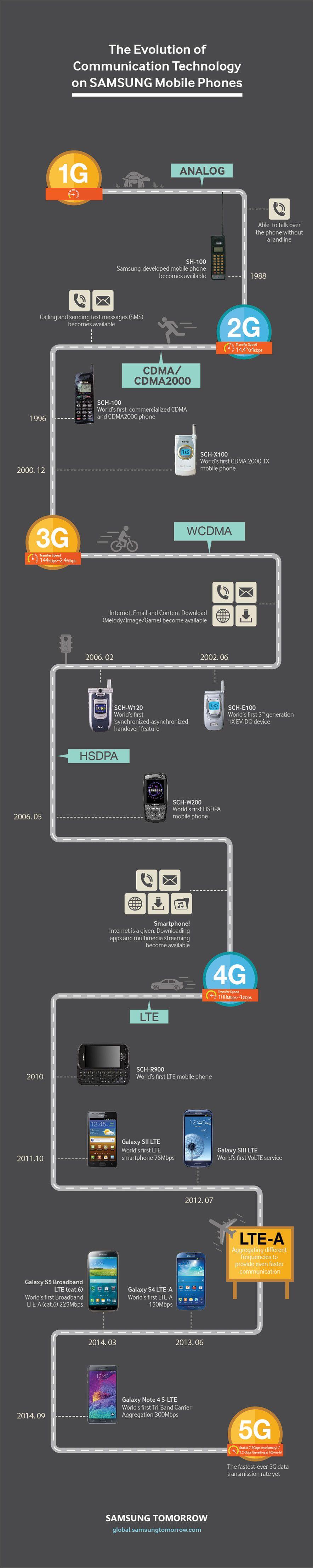 Samsung infographie