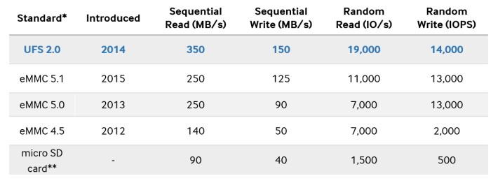 Samsung UFS 2.0 vs eMMC