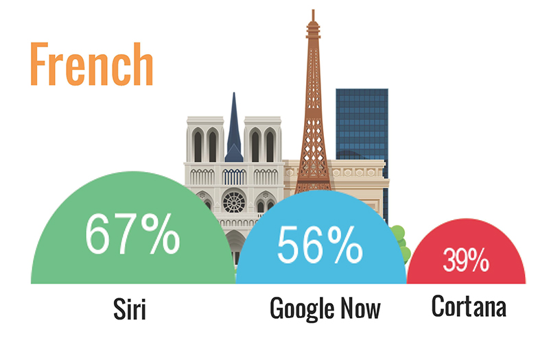 siri vs google now vs cortana français
