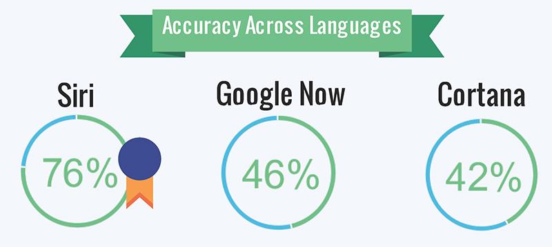 siri vs google now vs cortana multilingues