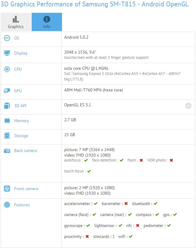 Galaxy Tab S2 GFXBench