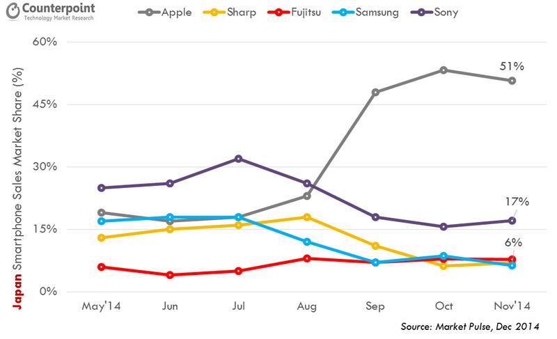ventes smartphones japon 2014