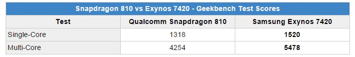 geekbench snapdragon 810 vs exynos 7420