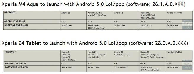 Sony Xperia M4 Aqua et Z4 Tablet