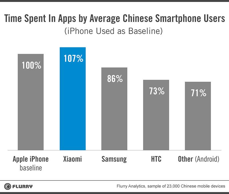 xiaomi vs iphone temps passe applications