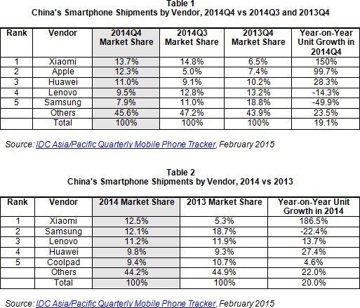 ventes smartphones Chine 2014