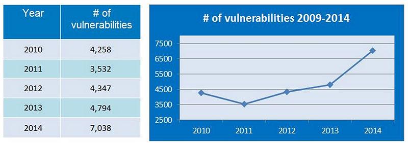 securite vulnerabilites logiciels systemes exploitation