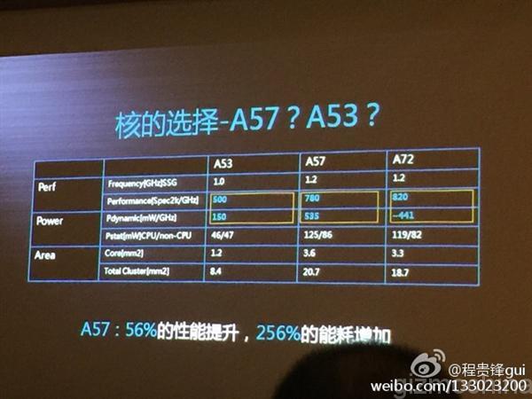 Huawei A57 A53
