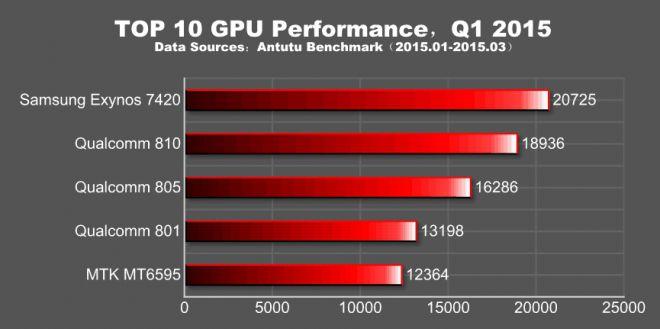 top GPU AnTuTu 2015