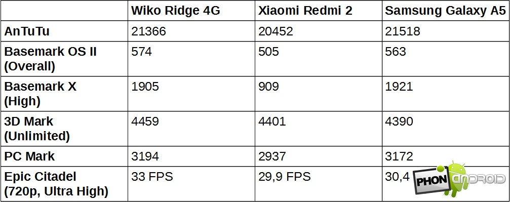 Wiko Ridge 4g Benchmark comparatif
