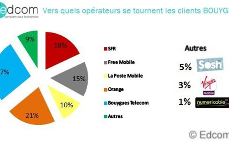 bouygues telecom resiliation 15 pourcent free mobile