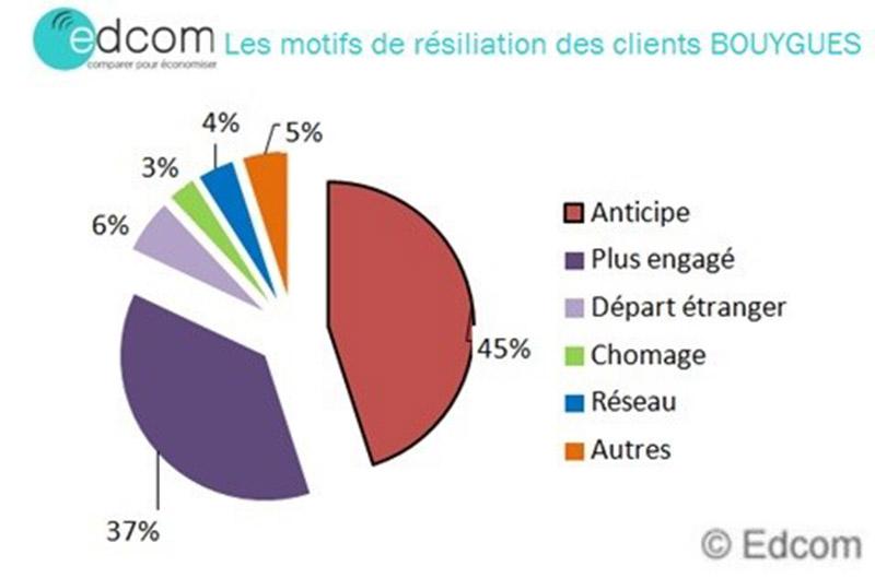 bouygues telecom resiliation anticipation