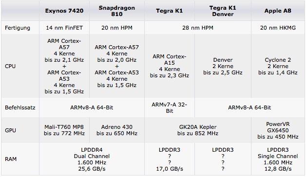 comparatifs processeurs