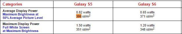 consommation écran Galaxy S6