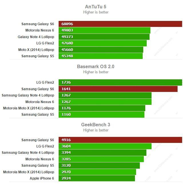 Galaxy S6 AnTuTu Basemark Geekbench