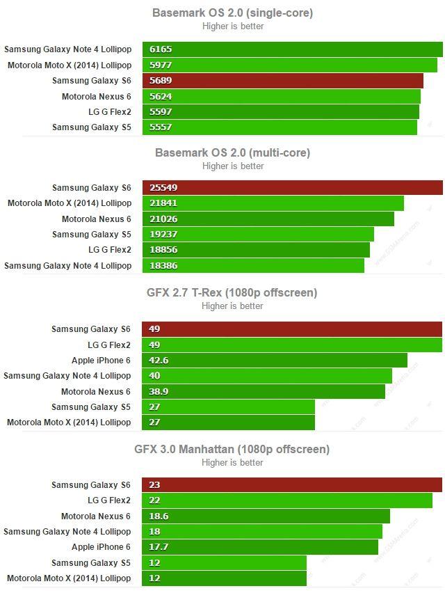 Galaxy S6 Basemark GFX
