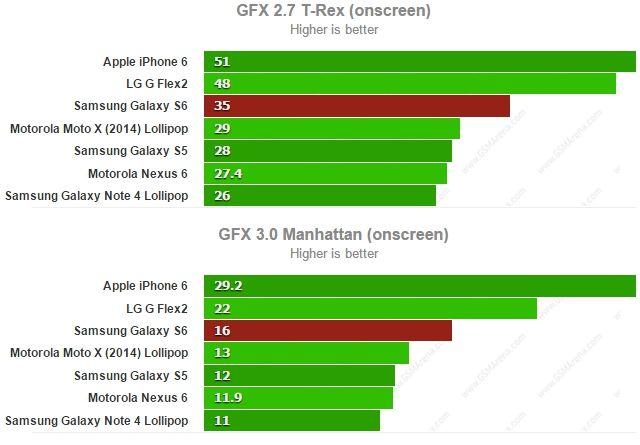 Galaxy S6 GFX Onscreen