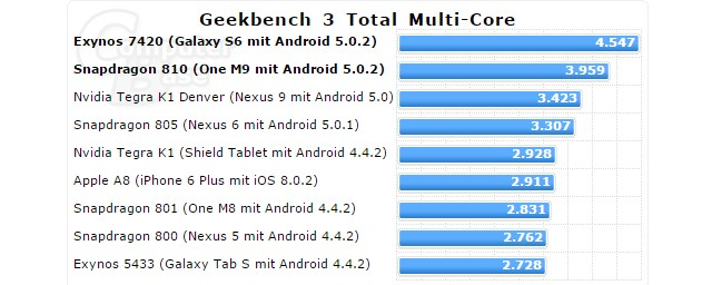 Geekbench multi core