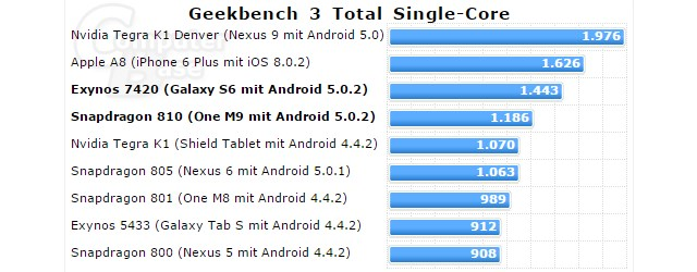 http://img.phonandroid.com/2015/03/geekbench-3-single-core.jpg