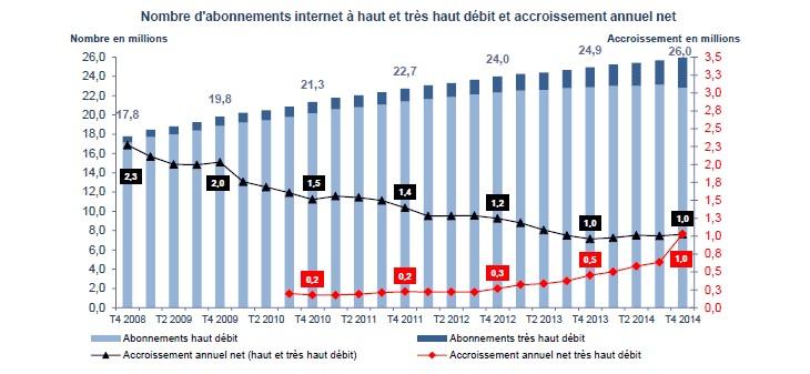 graphique progression abonnements
