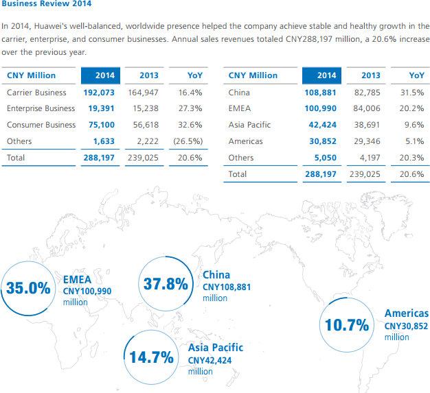 Huawei, les bénéfices de 2014