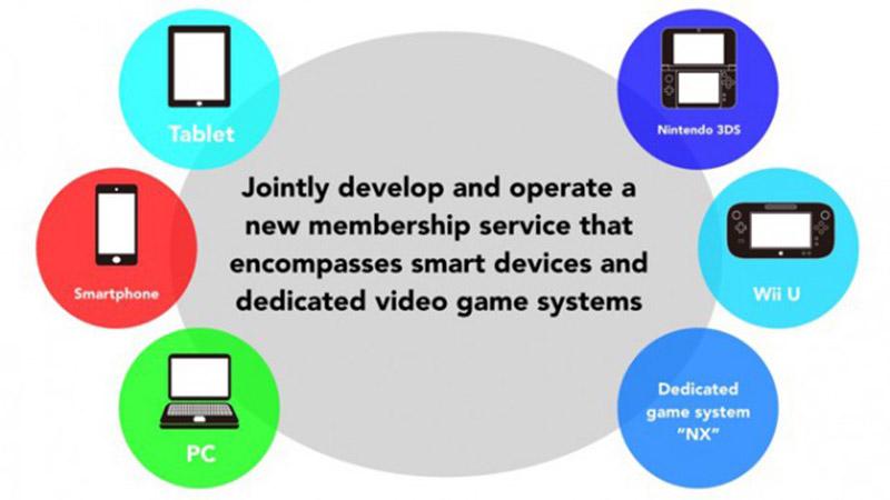 nintendo nouveau service rassembler joueurs