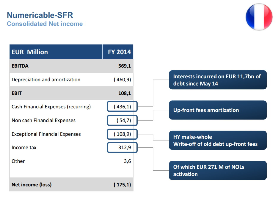 resultat-financier-sfr-numericable-2014