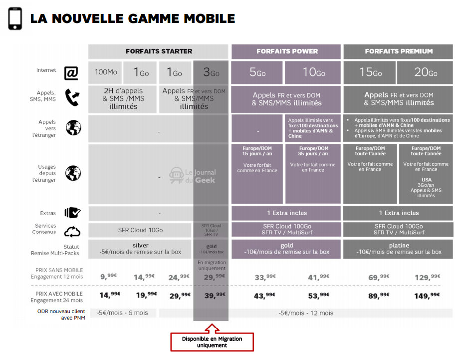 SFR, les forfaits mobiles avril 2015